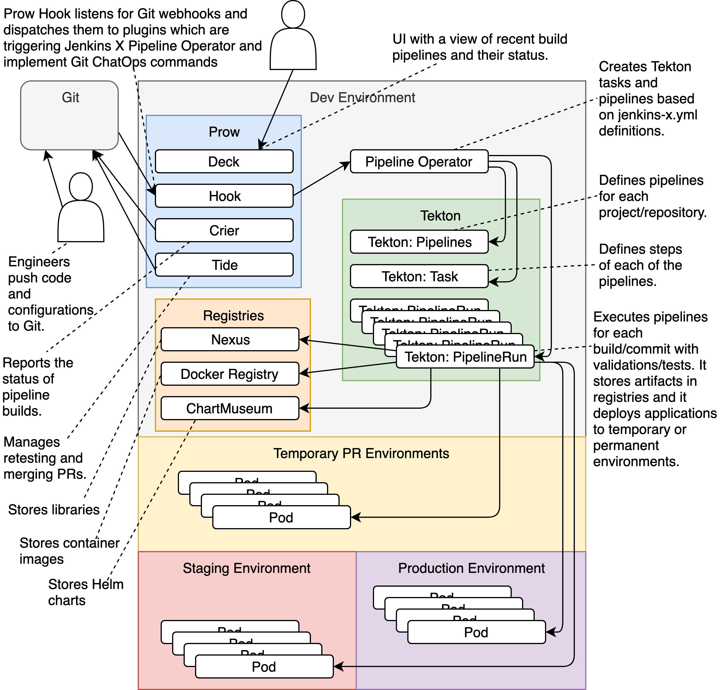 Diagram | Jenkins X