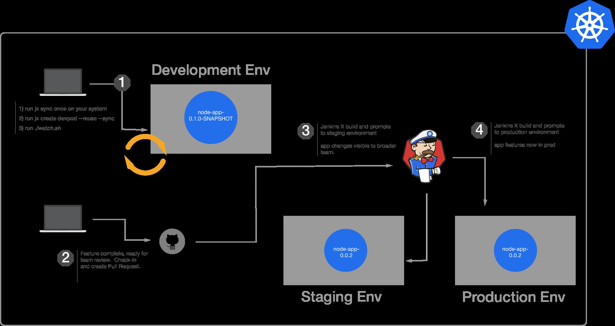 Developing Using DevPods | Jenkins X