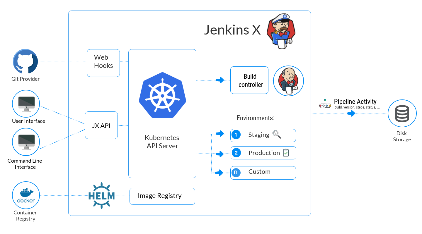 Architecture diagram for Jenkins X
